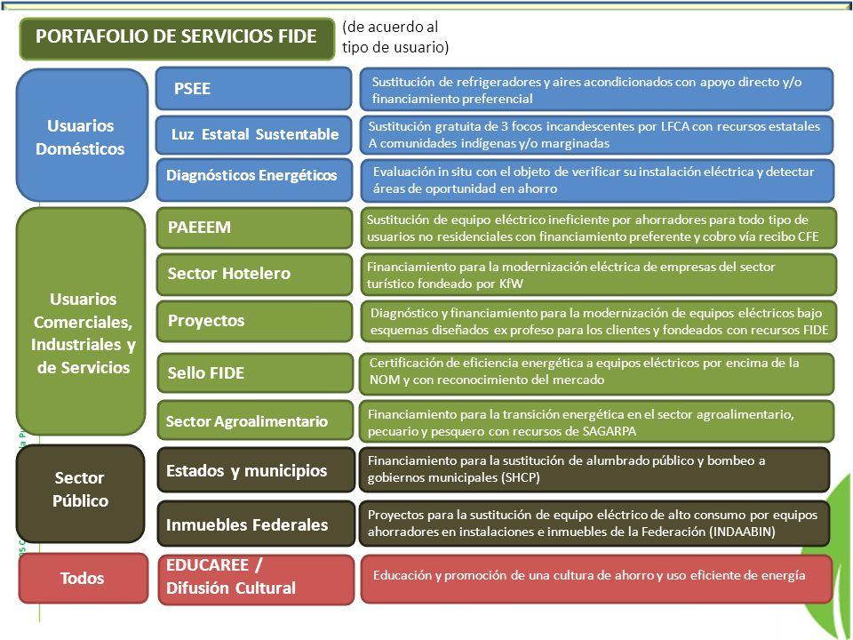 Usuarios Comerciales, Industriales y de Servicios