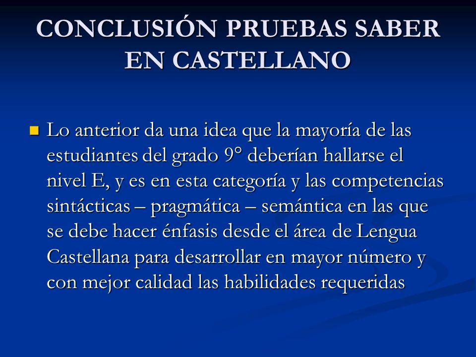 CONCLUSIÓN PRUEBAS SABER EN CASTELLANO