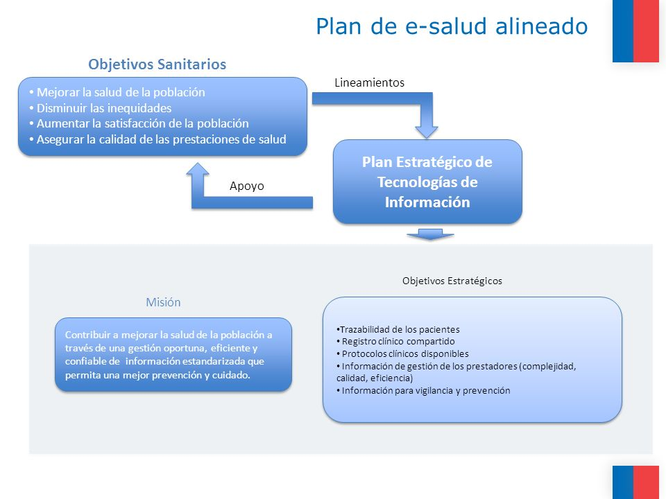 Plan de e-salud alineado
