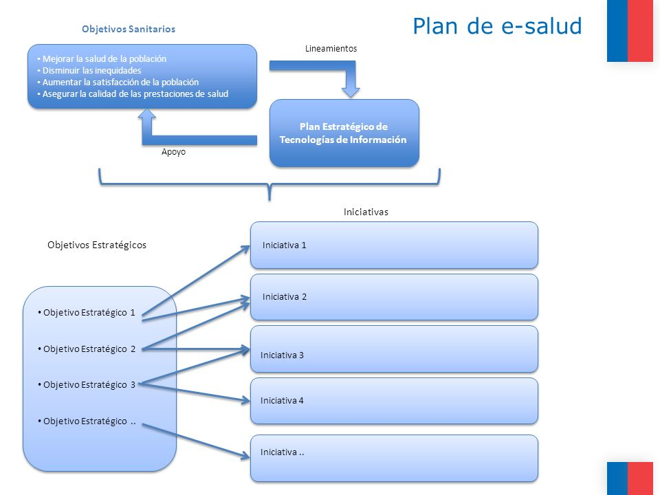Plan Estratégico de Tecnologías de Información