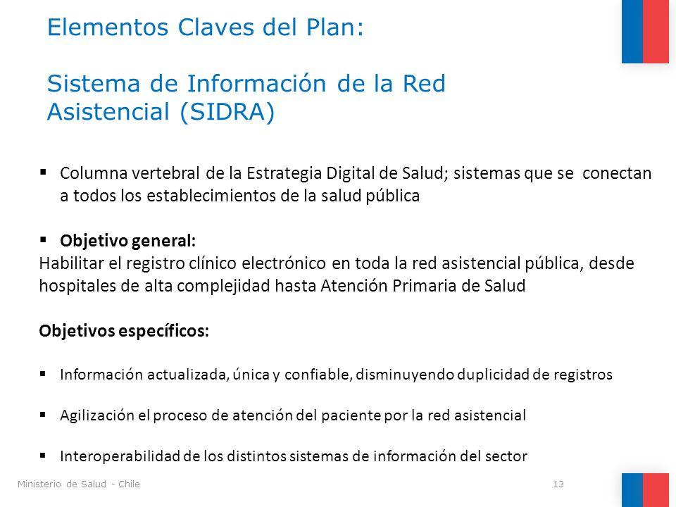 Elementos Claves del Plan: Sistema de Información de la Red Asistencial (SIDRA)