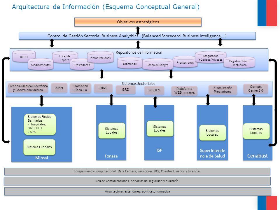 Arquitectura de Información (Esquema Conceptual General)