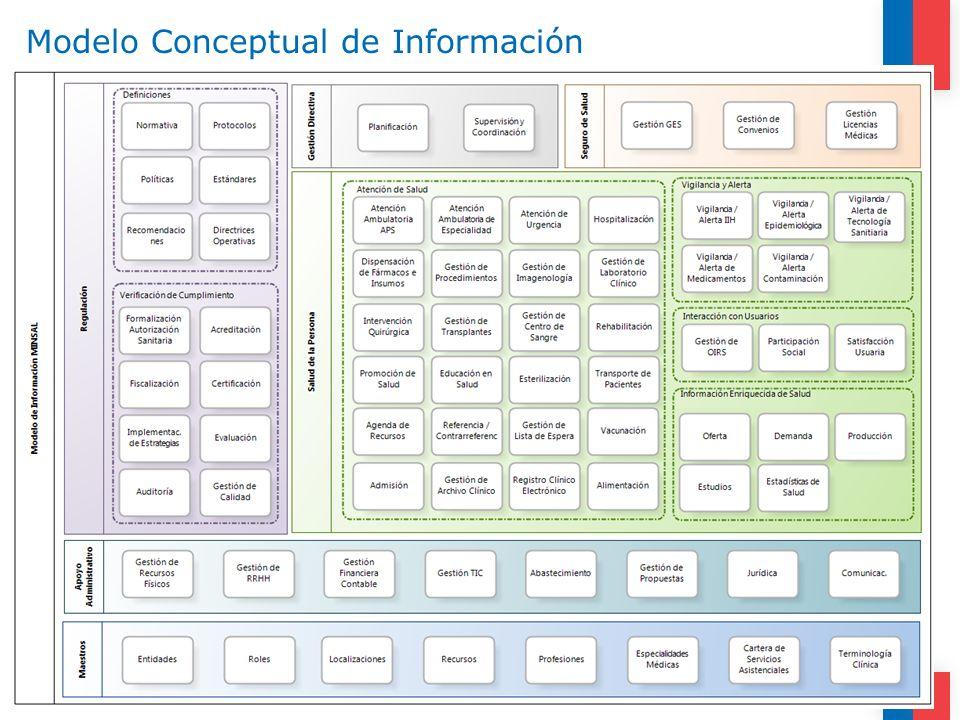 Modelo Conceptual de Información