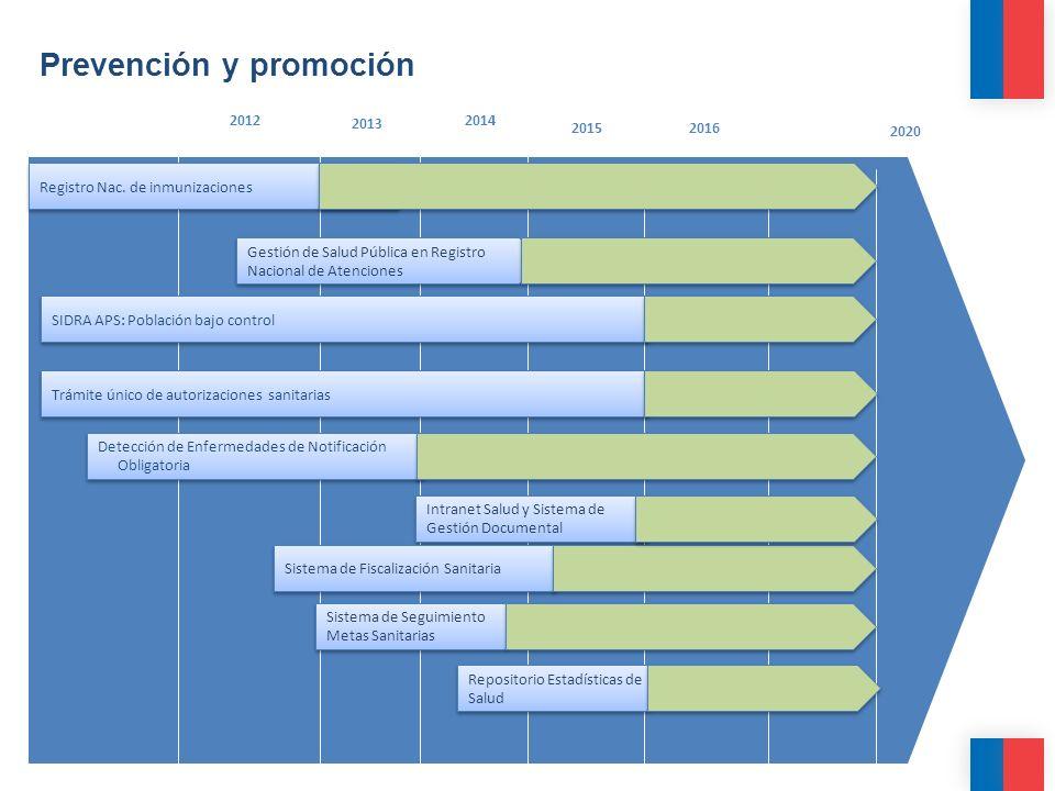 Prevención y promoción