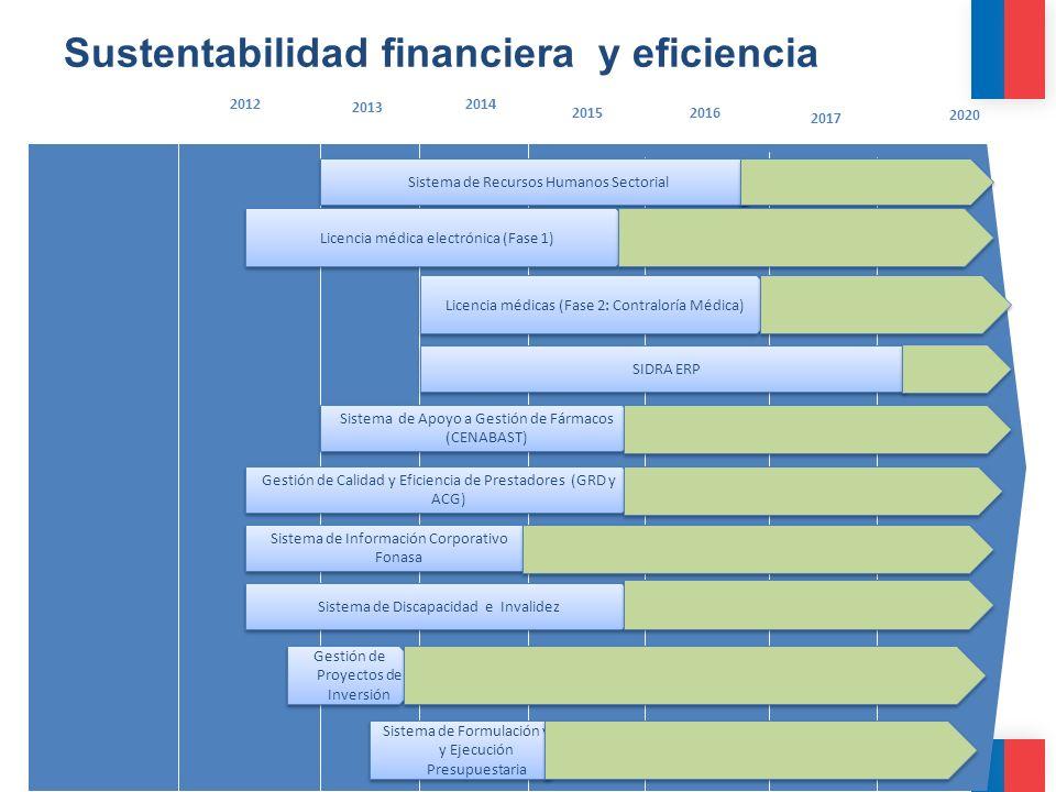 Sustentabilidad financiera y eficiencia