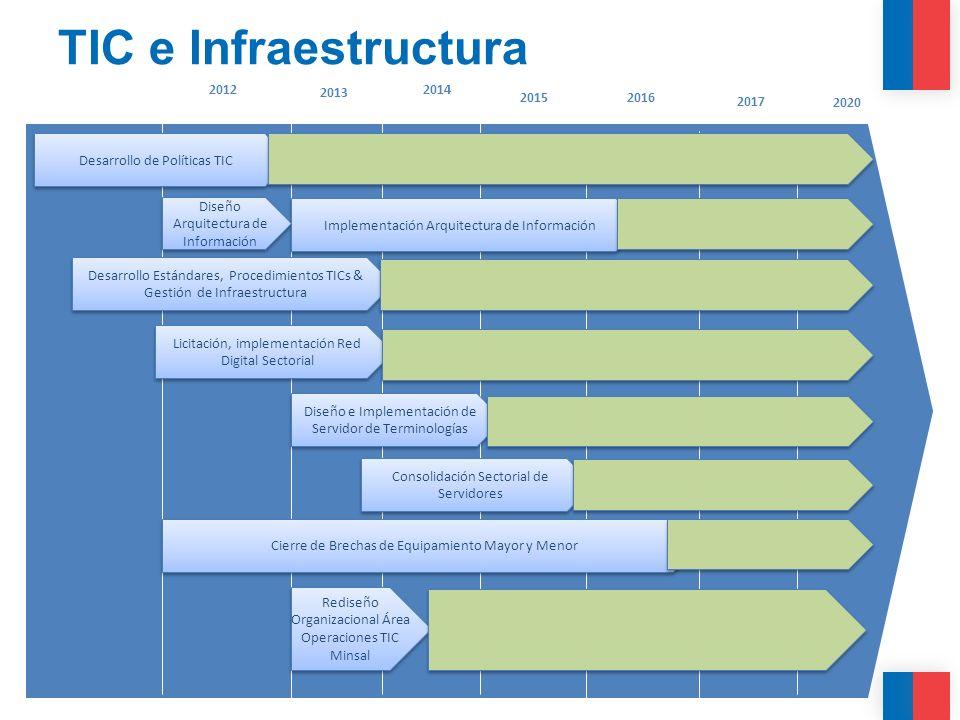 TIC e Infraestructura 2012. 2013. 2014. 2015. 2016. 2017. 2020. Desarrollo de Políticas TIC.