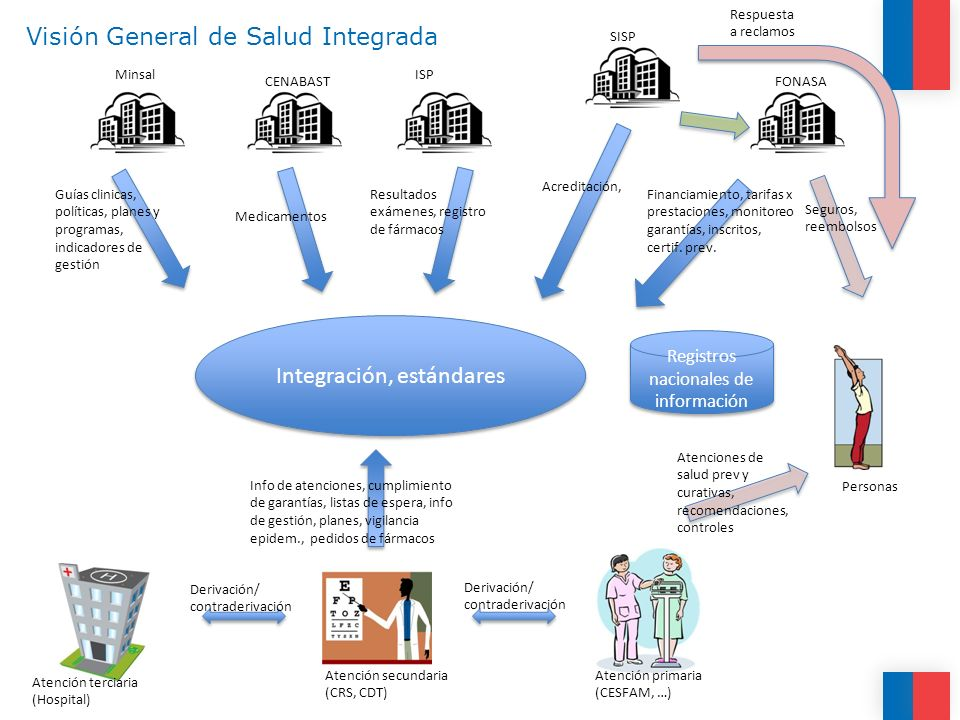 Visión General de Salud Integrada