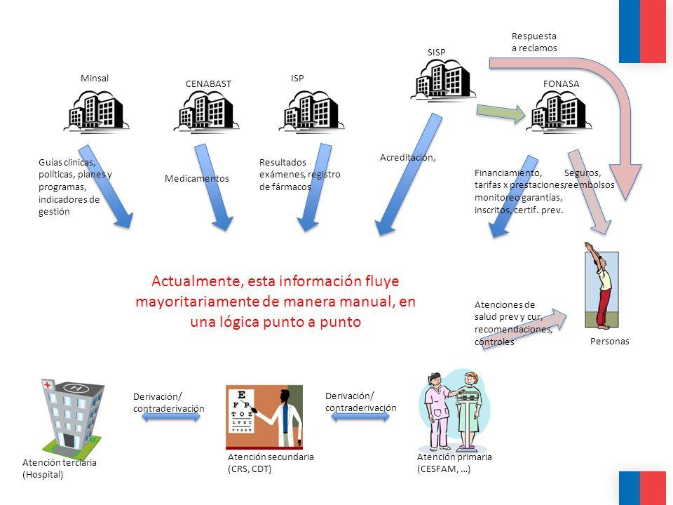 Respuesta a reclamos SISP. Minsal. ISP. CENABAST. FONASA. Acreditación, Guías clinicas, políticas, planes y programas, indicadores de gestión.