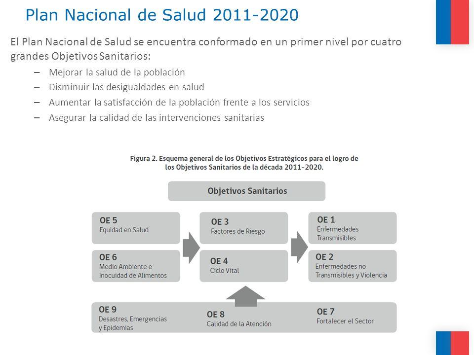 Plan Nacional de Salud 2011-2020