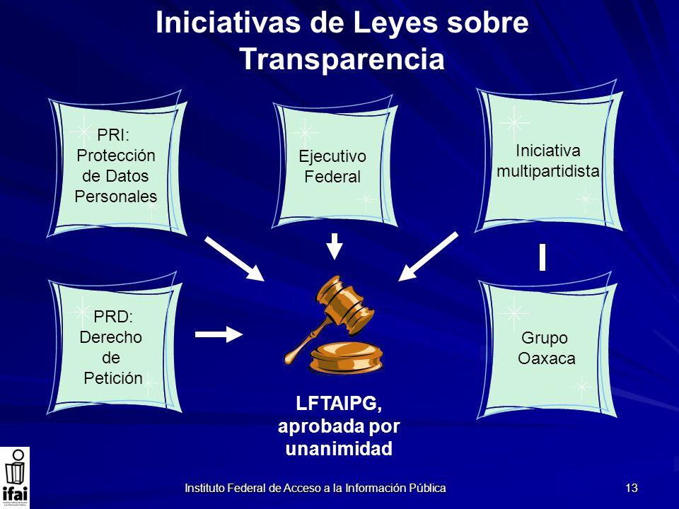 Iniciativas de Leyes sobre Transparencia