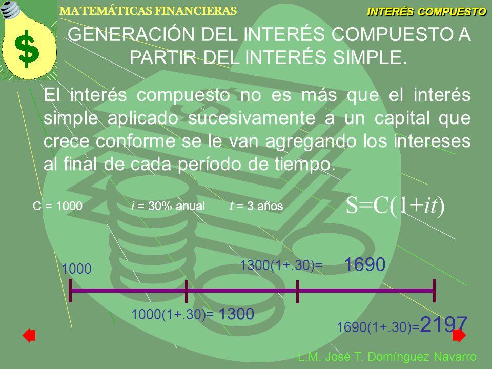 GENERACIÓN DEL INTERÉS COMPUESTO A PARTIR DEL INTERÉS SIMPLE.