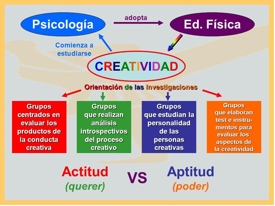 VS Actitud Aptitud Psicología Ed. Física CREATIVIDAD (querer) (poder)