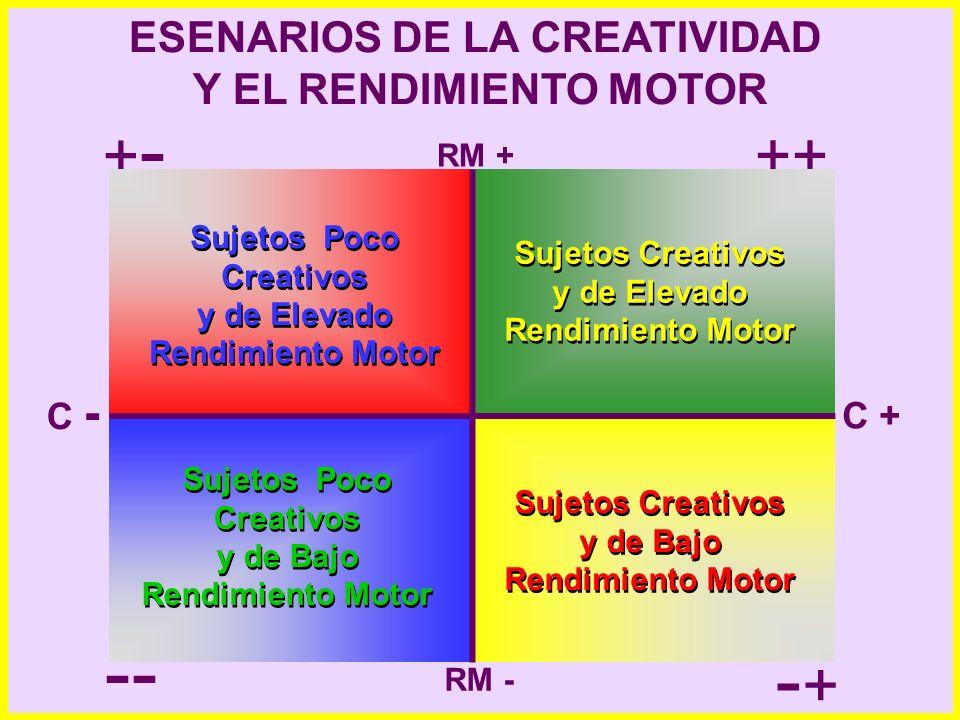 -- -+ +- ++ ESENARIOS DE LA CREATIVIDAD Y EL RENDIMIENTO MOTOR C - C +