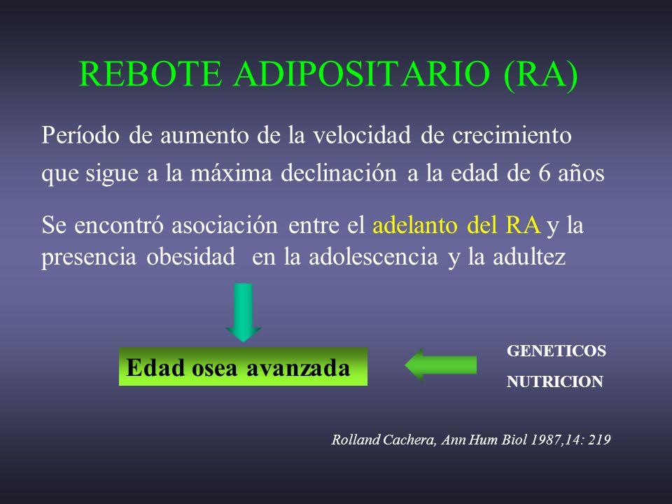 REBOTE ADIPOSITARIO (RA)