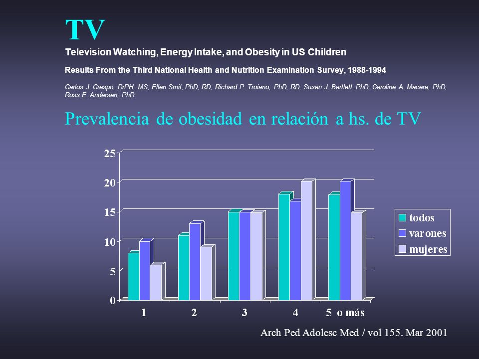 TV Television Watching, Energy Intake, and Obesity in US Children Results From the Third National Health and Nutrition Examination Survey, 1988-1994 Carlos J. Crespo, DrPH, MS; Ellen Smit, PhD, RD; Richard P. Troiano, PhD, RD; Susan J. Bartlett, PhD; Caroline A. Macera, PhD; Ross E. Andersen, PhD Prevalencia de obesidad en relación a hs. de TV
