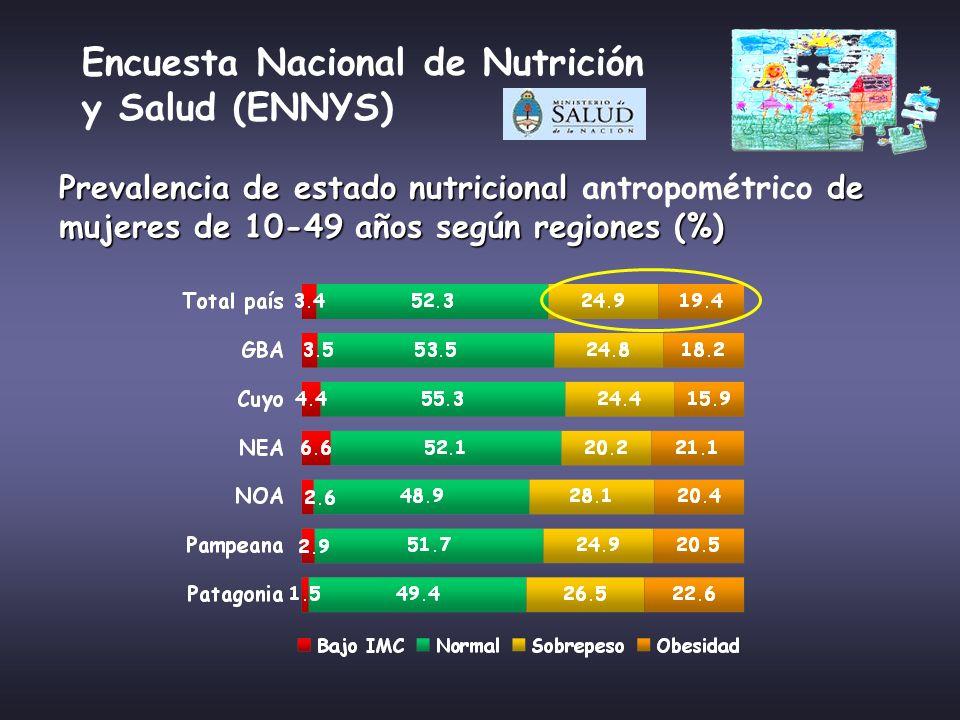 Encuesta Nacional de Nutrición y Salud (ENNYS)
