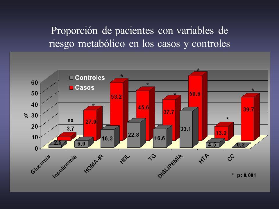 Proporción de pacientes con variables de riesgo metabólico en los casos y controles