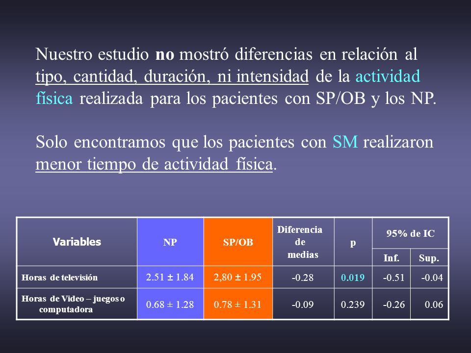 Nuestro estudio no mostró diferencias en relación al tipo, cantidad, duración, ni intensidad de la actividad física realizada para los pacientes con SP/OB y los NP. Solo encontramos que los pacientes con SM realizaron menor tiempo de actividad física.