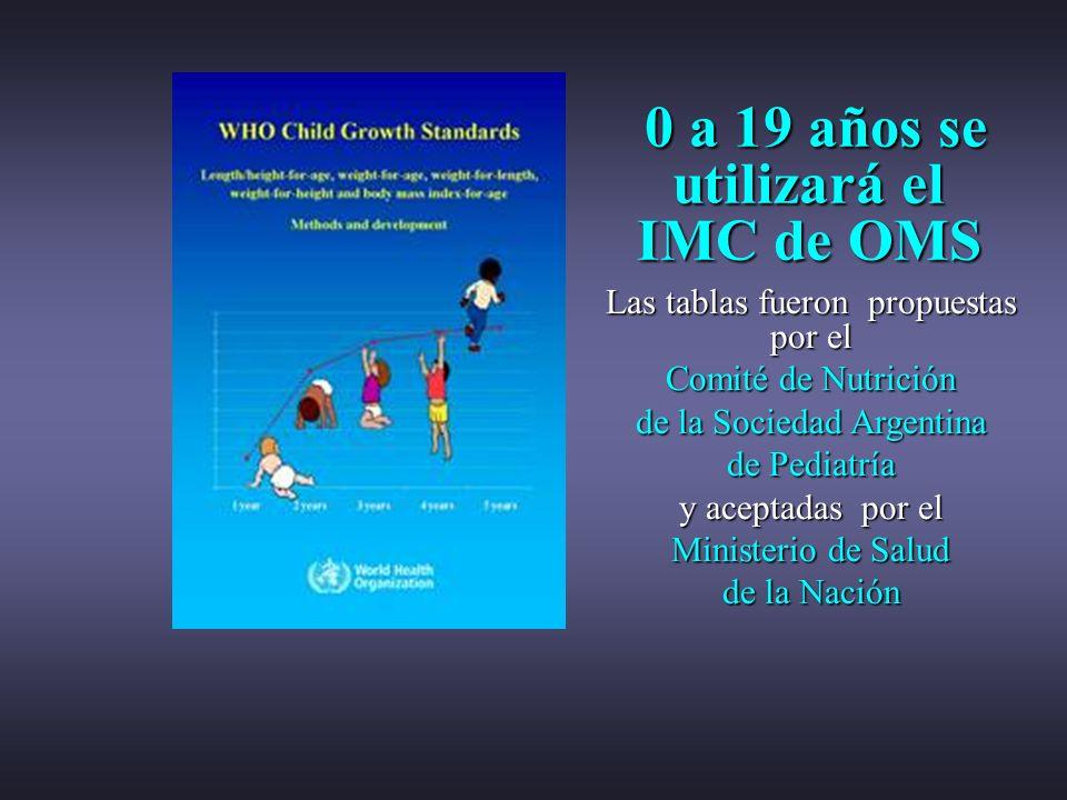 0 a 19 años se utilizará el IMC de OMS