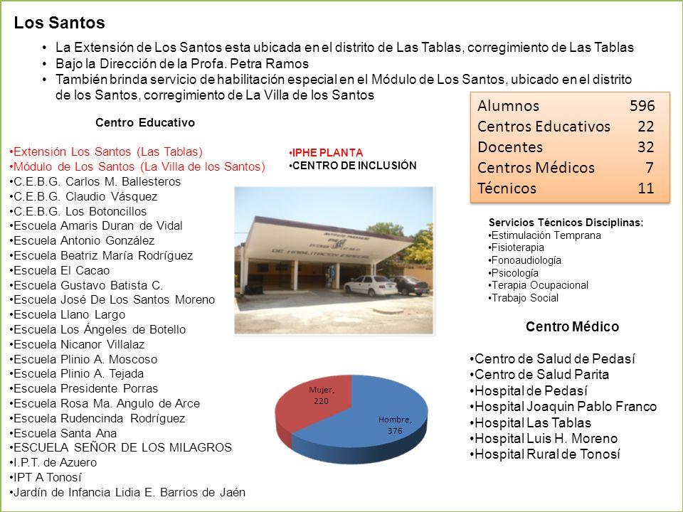 Los Santos Alumnos 596 Centros Educativos 22 Docentes 32