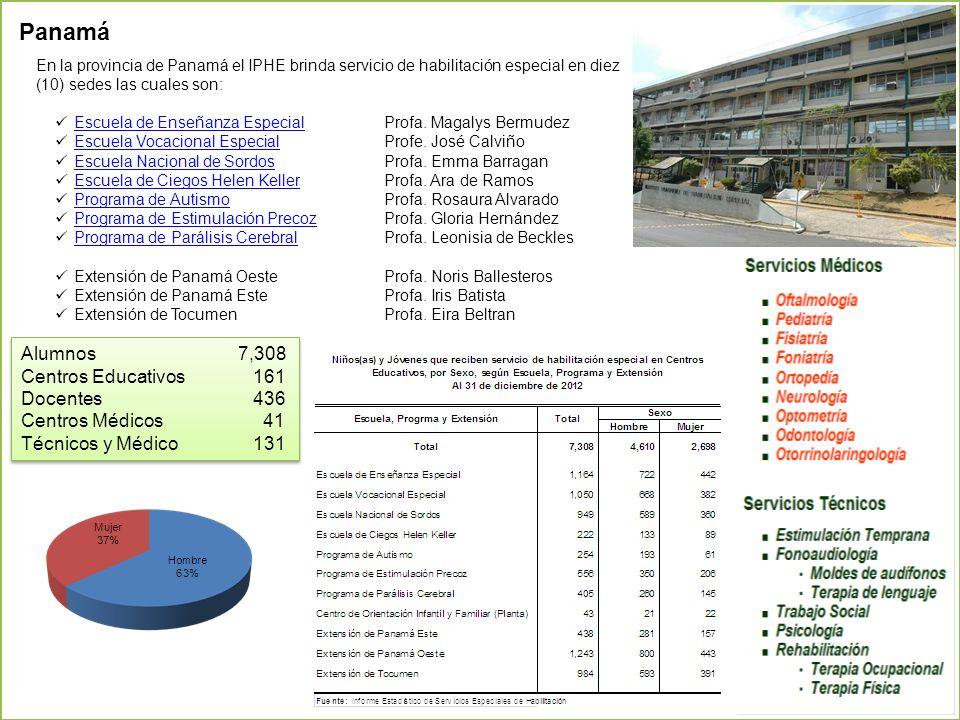 Panamá Alumnos 7,308 Centros Educativos 161 Docentes 436