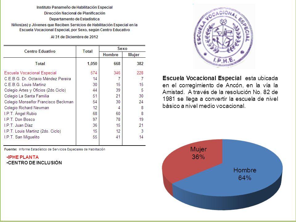 Escuela Vocacional Especial esta ubicada en el corregimiento de Ancón, en la vía la Amistad. A través de la resolución No. 82 de 1981 se llega a convertir la escuela de nivel básico a nivel medio vocacional.