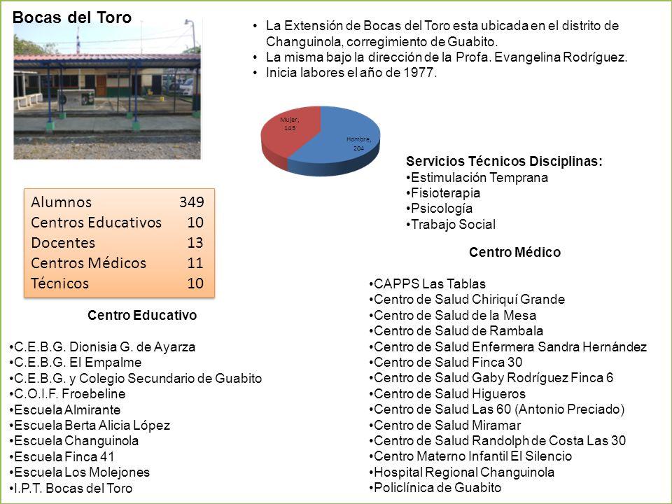 Bocas del Toro Alumnos 349 Centros Educativos 10 Docentes 13