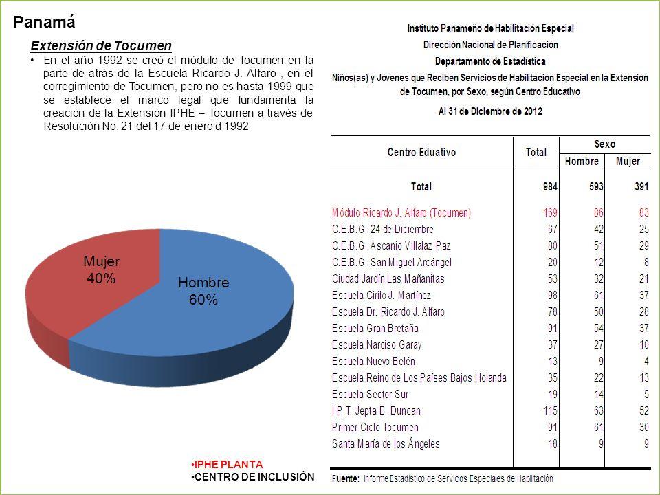Panamá Extensión de Tocumen
