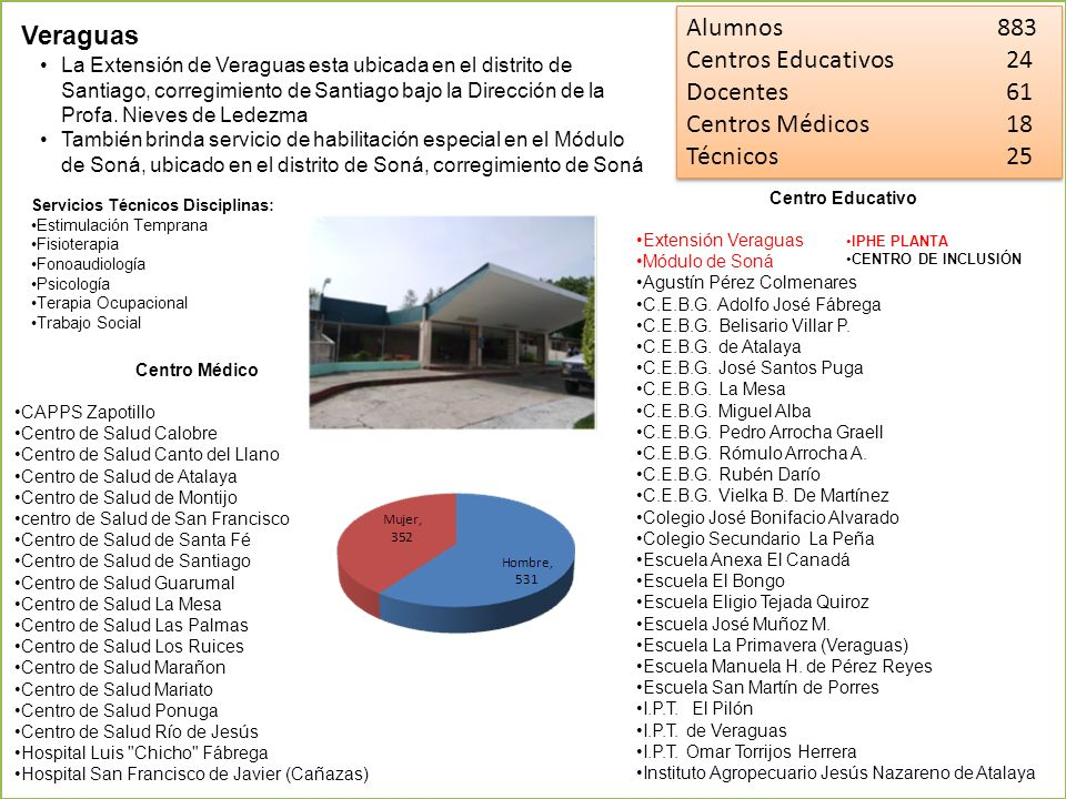 Alumnos 883 Veraguas Centros Educativos 24 Docentes 61