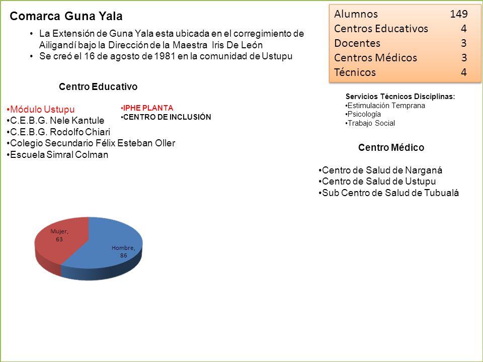Alumnos 149 Comarca Guna Yala Centros Educativos 4 Docentes 3