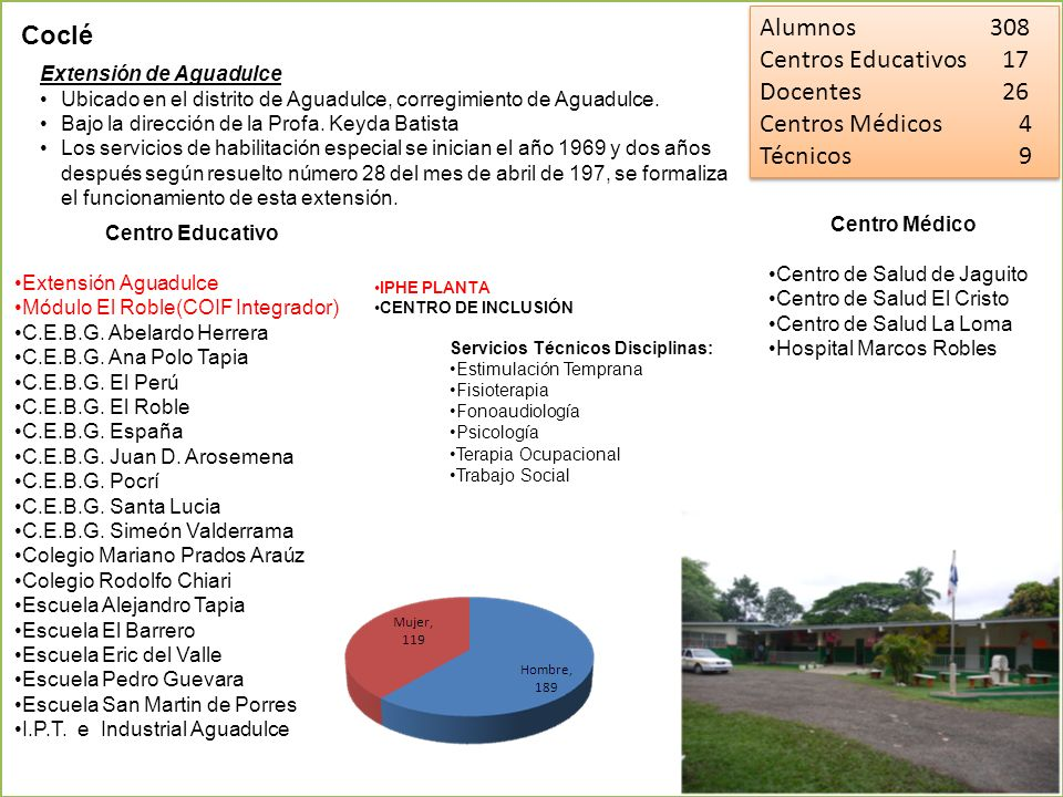 Alumnos 308 Coclé Centros Educativos 17 Docentes 26 Centros Médicos 4