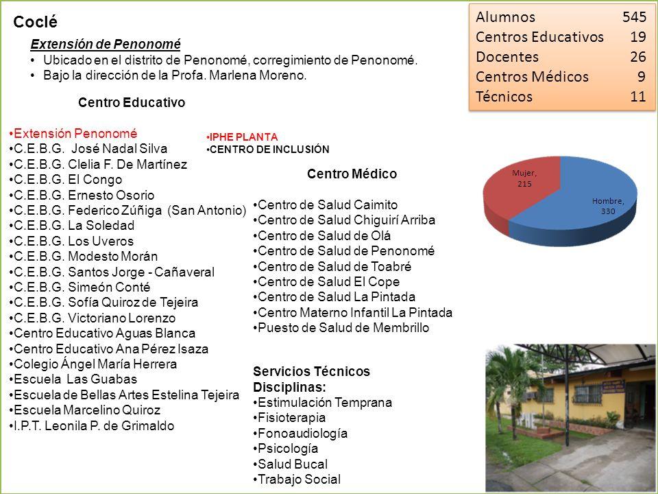 Alumnos 545 Coclé Centros Educativos 19 Docentes 26 Centros Médicos 9
