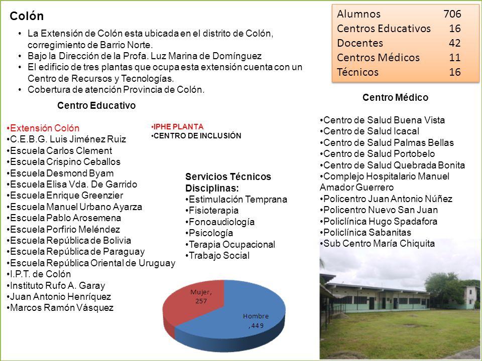 Alumnos 706 Colón Centros Educativos 16 Docentes 42 Centros Médicos 11