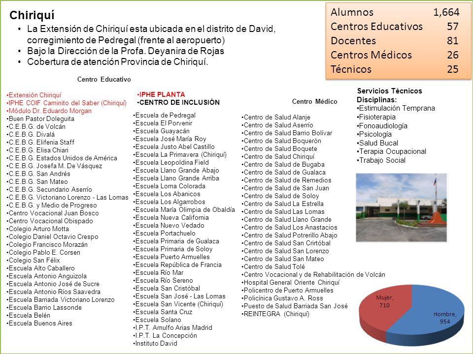 Alumnos 1,664 Chiriquí Centros Educativos 57 Docentes 81