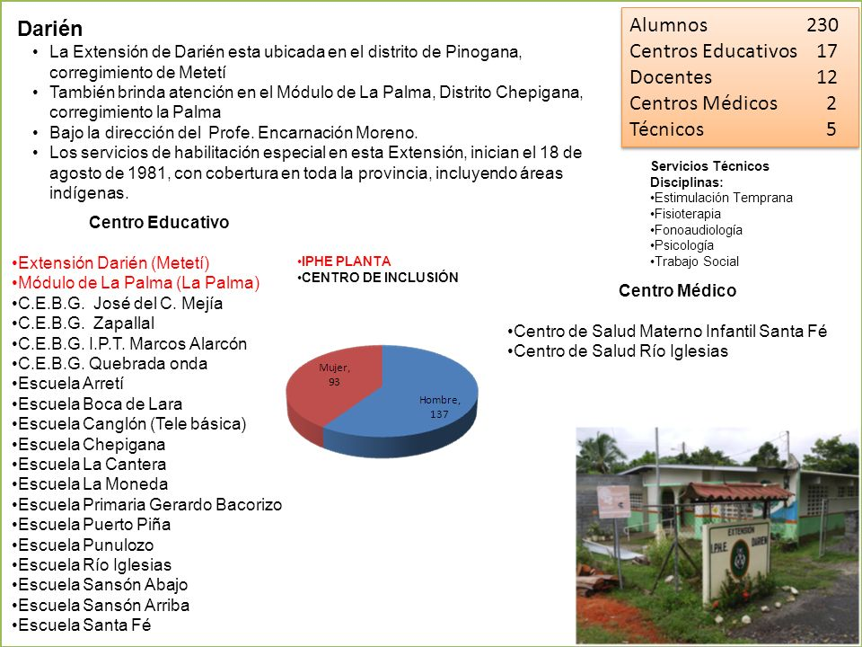 Alumnos 230 Darién Centros Educativos 17 Docentes 12 Centros Médicos 2