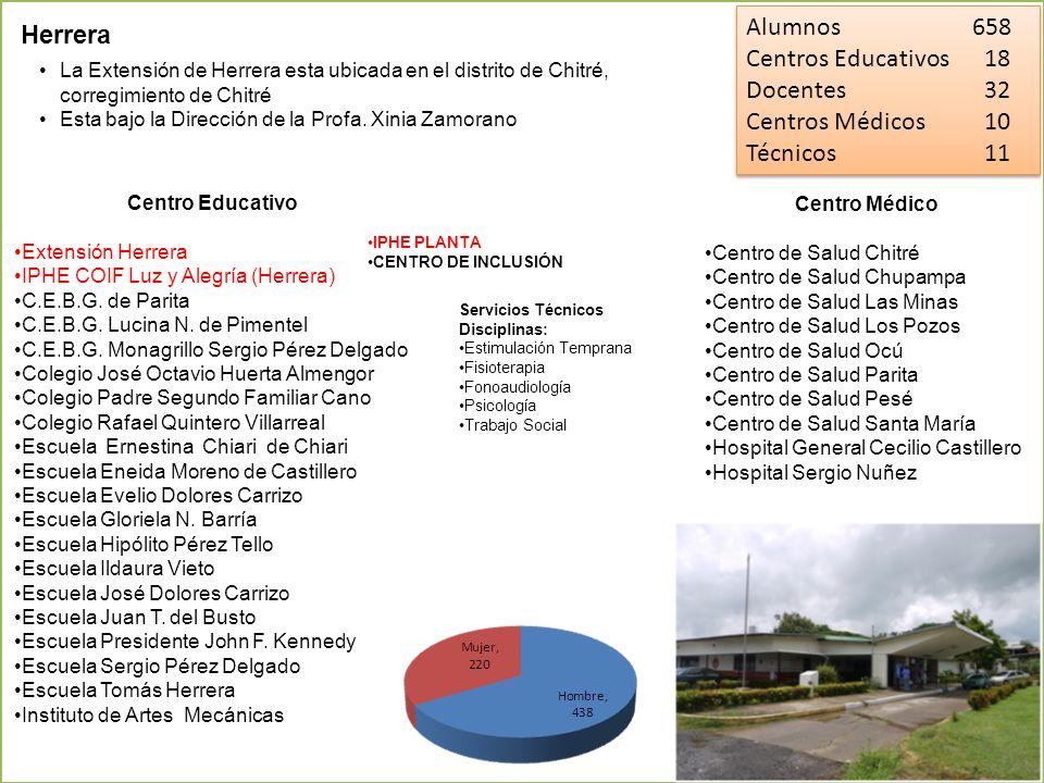 Alumnos 658 Herrera Centros Educativos 18 Docentes 32