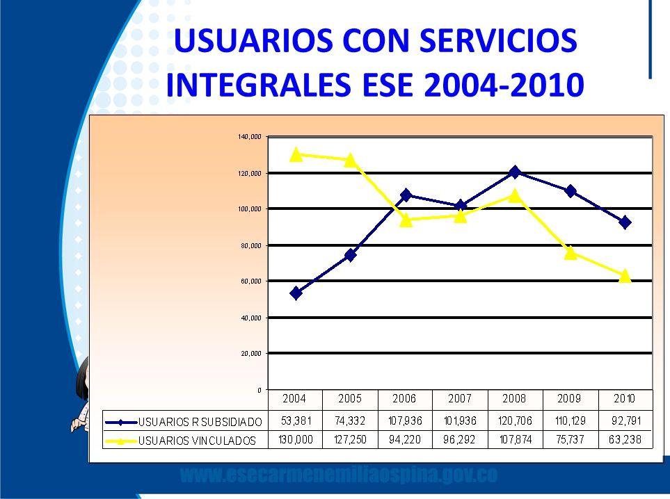 USUARIOS CON SERVICIOS INTEGRALES ESE 2004-2010