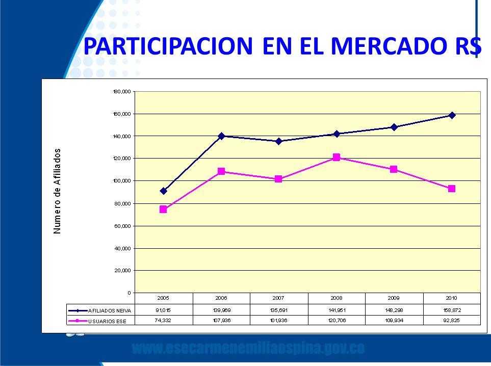 PARTICIPACION EN EL MERCADO RS