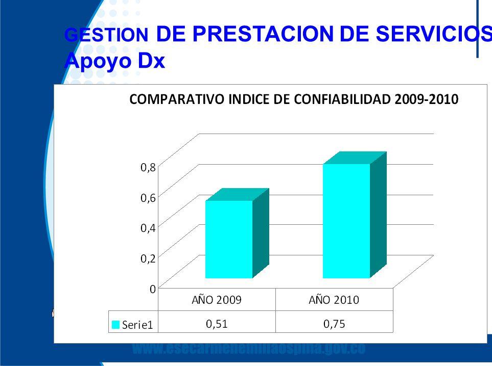 GESTION DE PRESTACION DE SERVICIOS Apoyo Dx