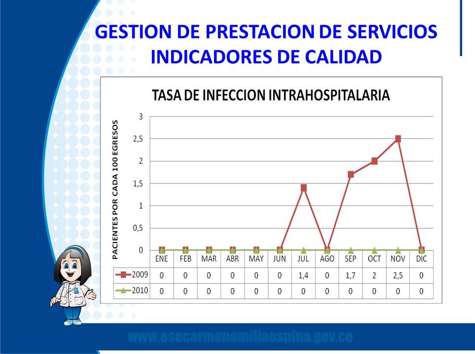 GESTION DE PRESTACION DE SERVICIOS INDICADORES DE CALIDAD