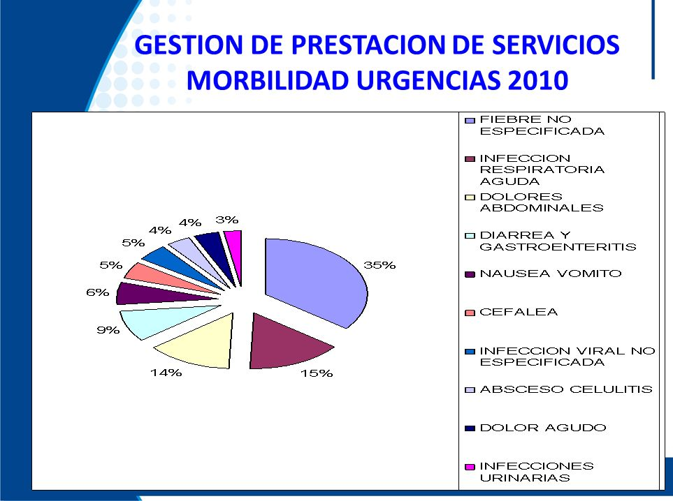 GESTION DE PRESTACION DE SERVICIOS MORBILIDAD URGENCIAS 2010
