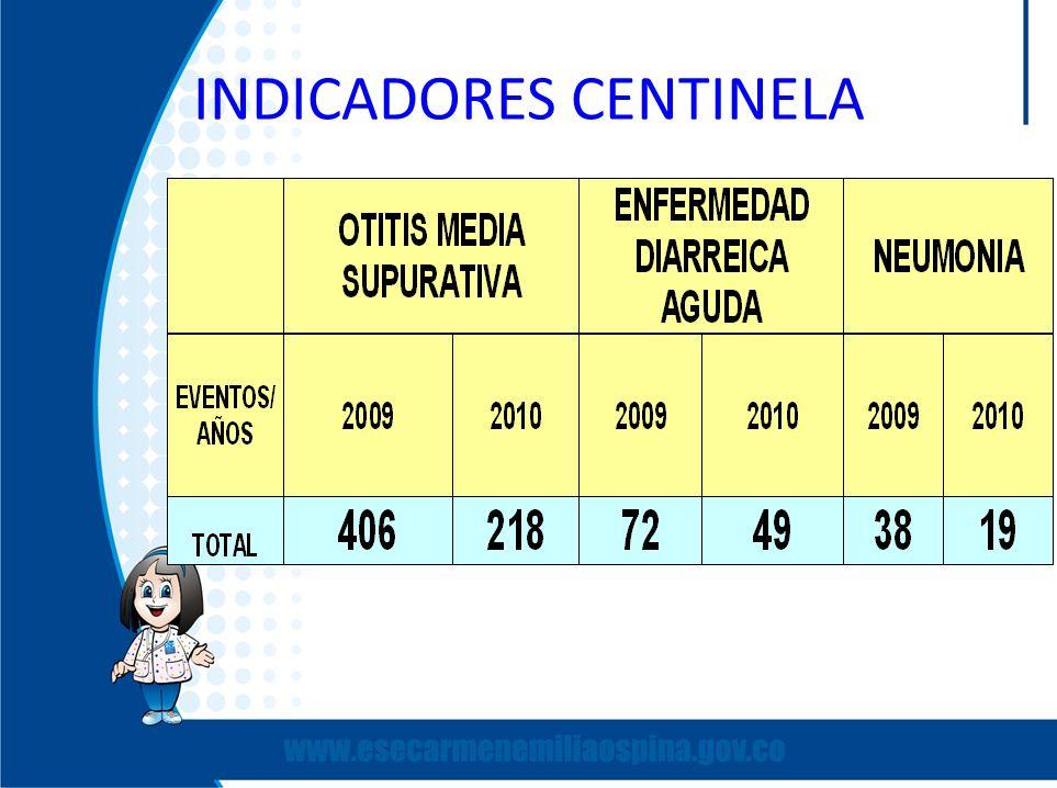 INDICADORES CENTINELA