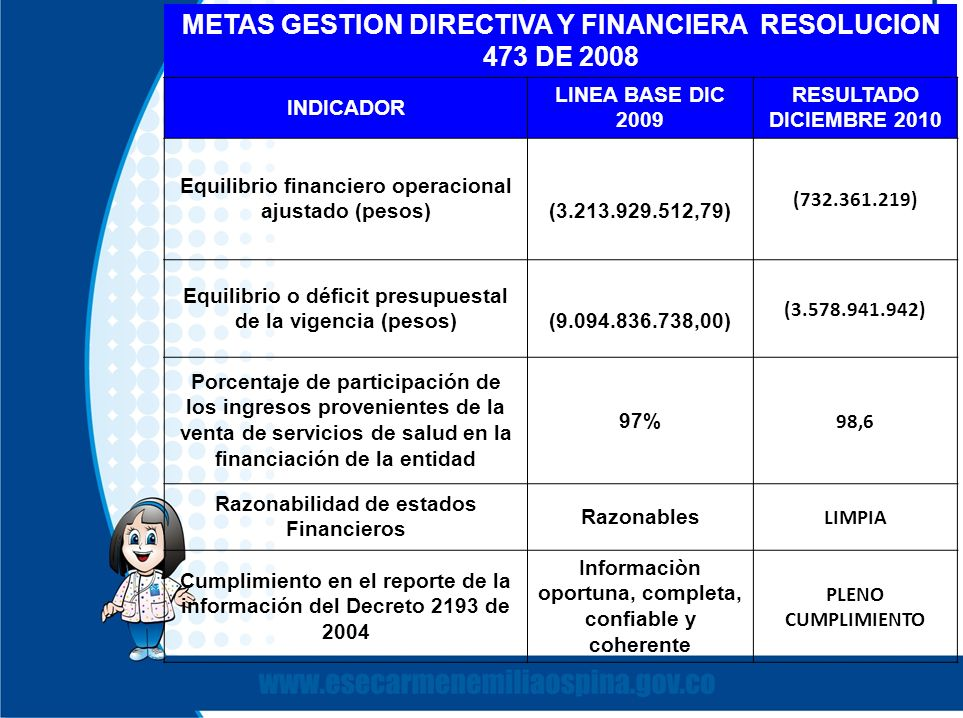 METAS GESTION DIRECTIVA Y FINANCIERA RESOLUCION 473 DE 2008