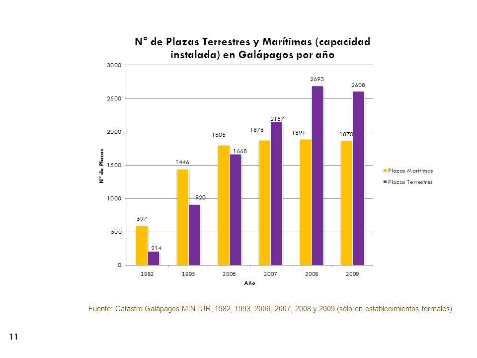 Fuente: Catastro Galápagos MINTUR, 1982, 1993, 2006, 2007, 2008 y 2009 (sólo en establecimientos formales).