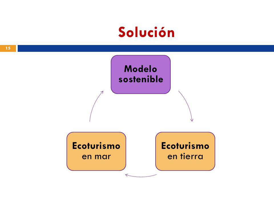 Solución Modelo sostenible Ecoturismo en tierra Ecoturismo en mar