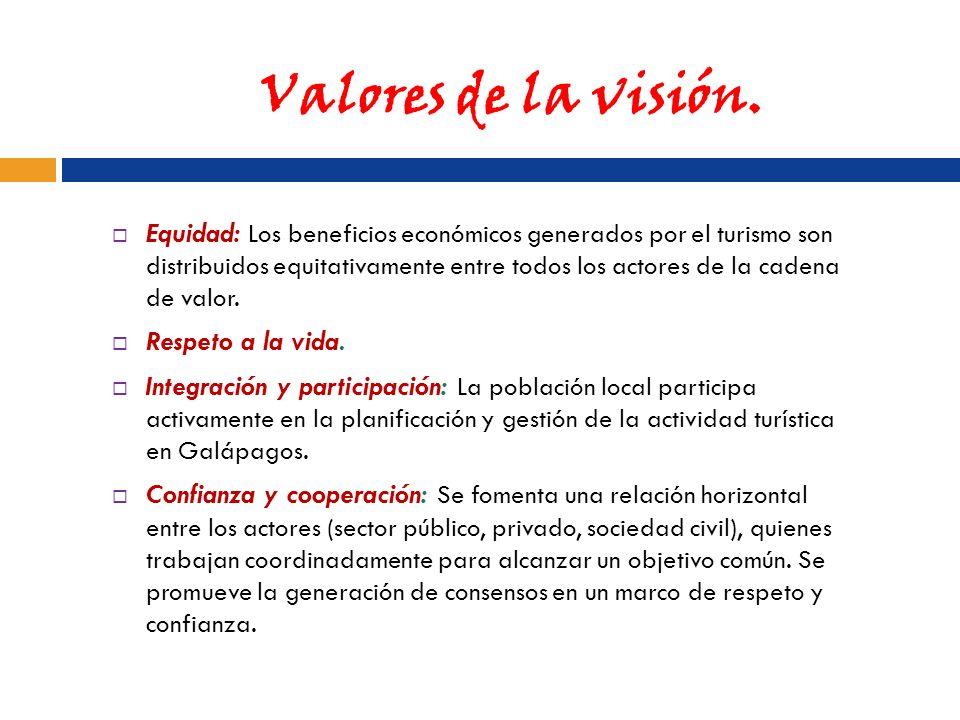 Valores de la visión.