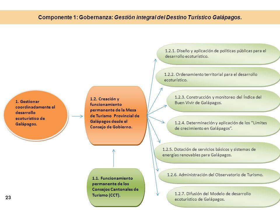 Componente 1: Gobernanza: Gestión integral del Destino Turístico Galápagos.
