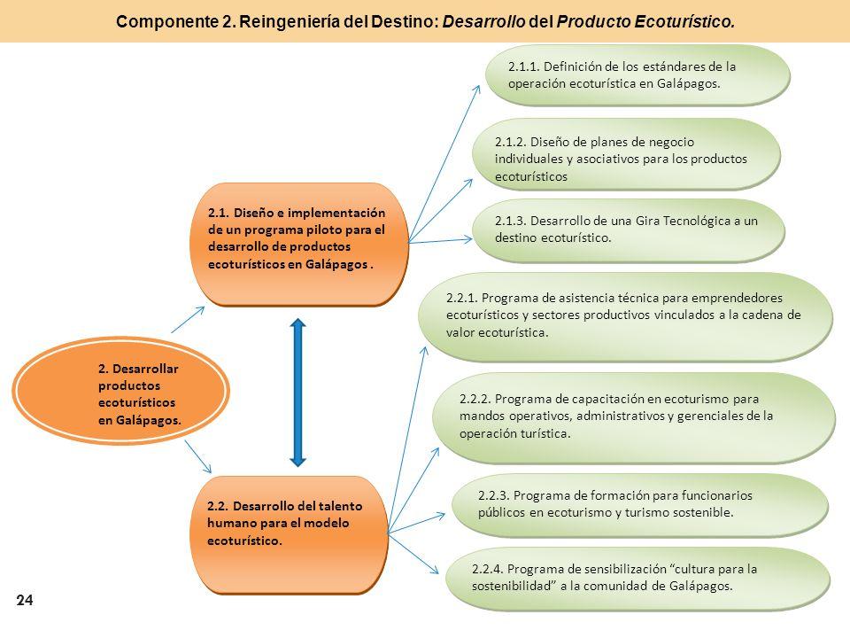 Componente 2. Reingeniería del Destino: Desarrollo del Producto Ecoturístico.