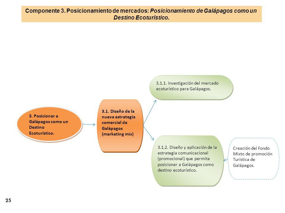 Componente 3. Posicionamiento de mercados: Posicionamiento de Galápagos como un