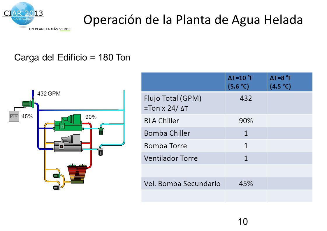 Operación de la Planta de Agua Helada